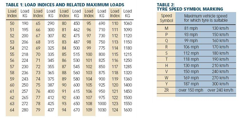 Tire Wear Chart >> speed-rating-chart – Pure Tyre 01603 462959