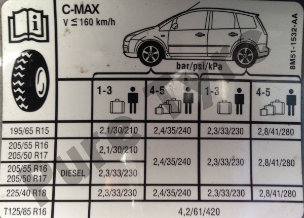 Ford C Max   Tyre Pressure Placard