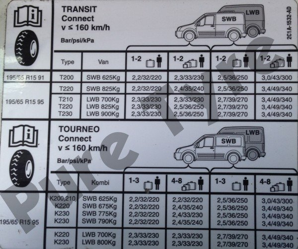 Ford Transit Connect Tyre Pressure Placard