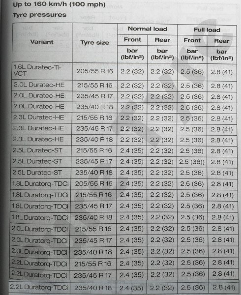 Ford Mondeo Tyre Pressure Placard