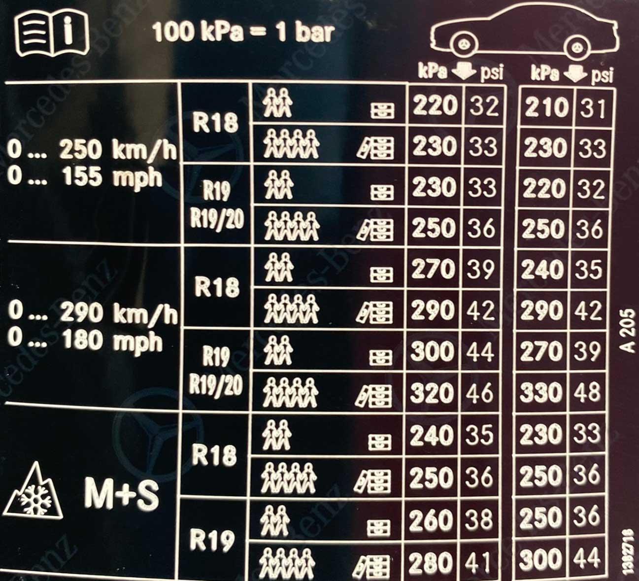 Mercedes-C-Class-AMG-63-Tyre-Pressure-Placard
